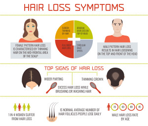 Hair Loss Symptoms